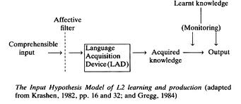 the affective filter hypothesis some insights And although the works of many researchers have provided important insights into the nature of the process, there l2 acquisition mirrors to some extent the processes involved in the mastery of l1 (long 1983 krashen affective filter hypothesis which ascribes a decisive role to the interplay of such factors as attitude,.